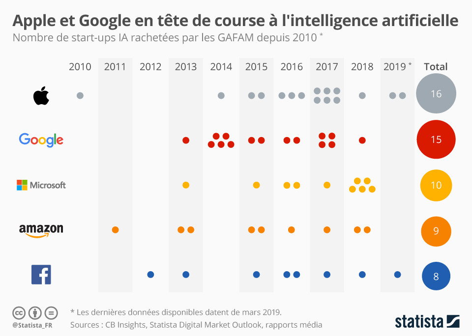 intelligent emails en ligne datant